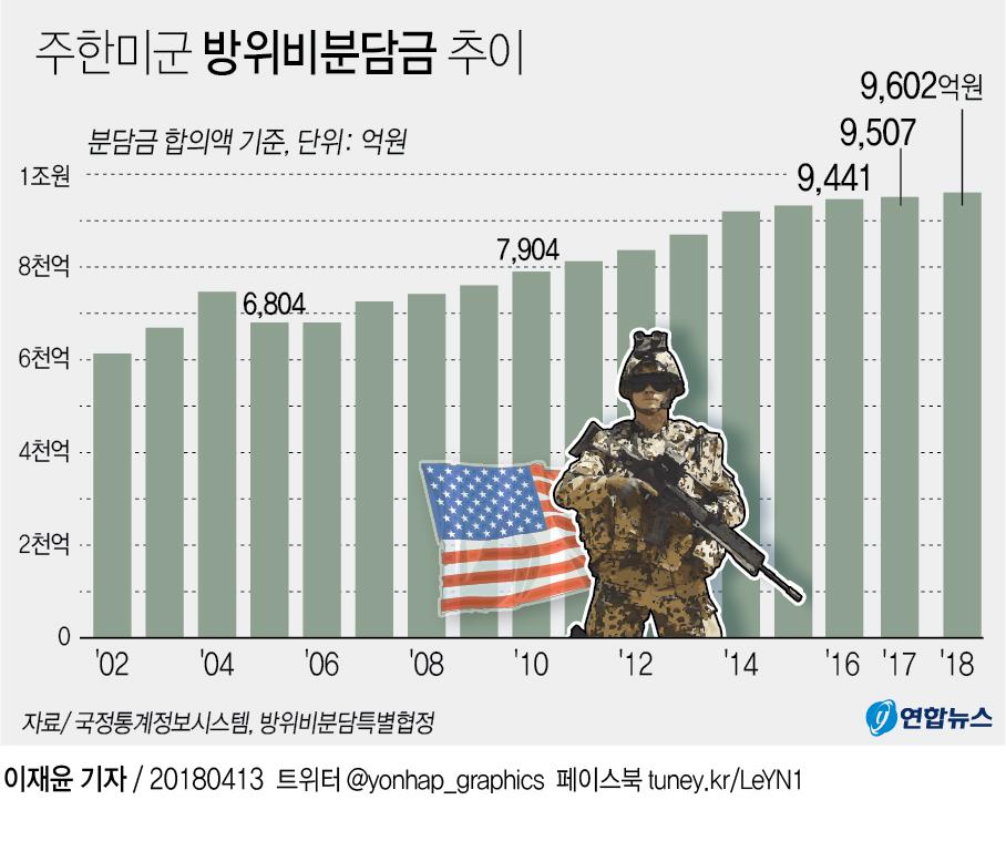 美, 방위비분담금 '10억불-1년계약' 최후통첩…韓 '수용불가'(종합) - 2