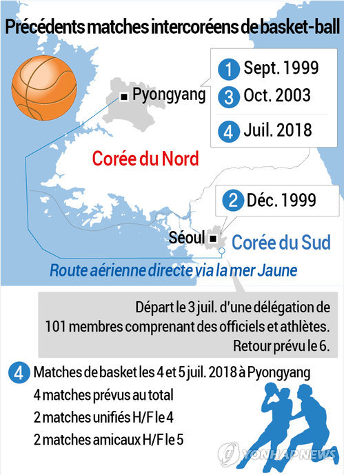 Précédents matches intercoréens de basket-ball