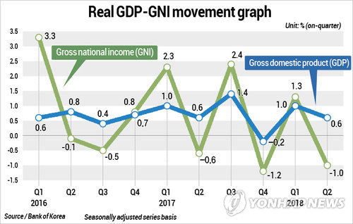 S. Korea's GDP-GNI movement from 2016 through Q2 2018