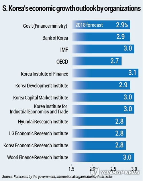 S. Korea's economic growth outlook by organizations