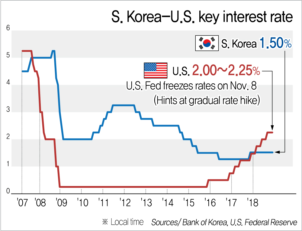 Movements of S. Korea-U.S. key interest rates
