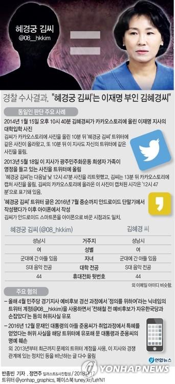 """[그래픽] 경찰 수사결과, """"혜경궁 김씨'는 이재명 부인 김혜경씨"""" (종합)"""