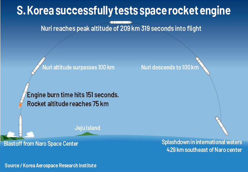 S. Korea successfully tests Nuri space rocket engine