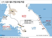 (3rd LD) S. Koreans return home after 10-day inspection of N. Korea's eastern rail line