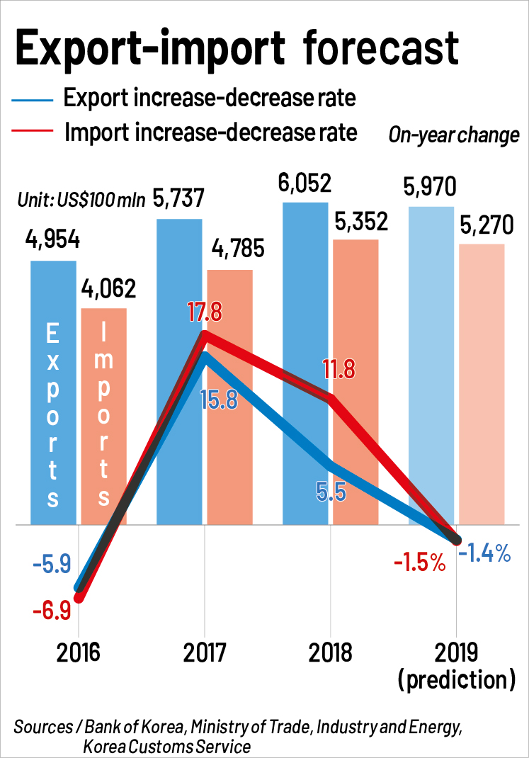 S. Korean export-import forecast to post negative growth in 2019