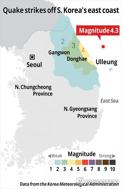 Quake strikes off S. Korea's east coast