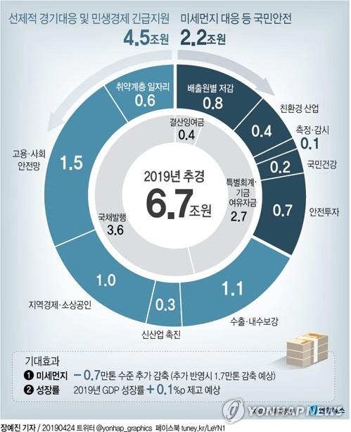 추경 6조7천억원 편성…미세먼지 줄이고 경기 살린다 - 3