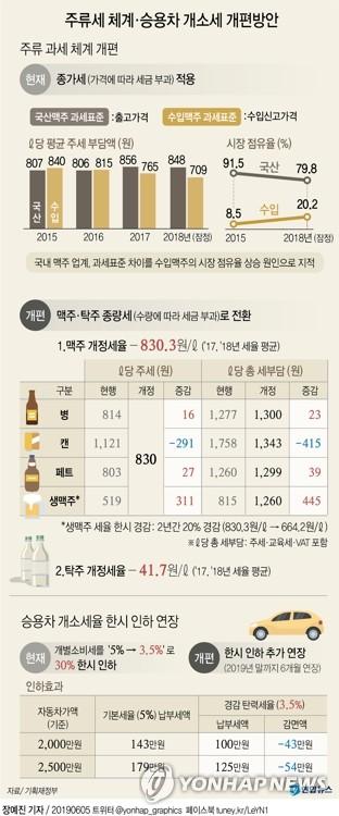 종량세 개편 맥주 가격 어떻게 되나…국산 캔맥주 100∼150원↓ - 2
