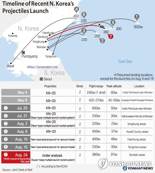 Timeline of Recent N. Korea's Projectiles Launch