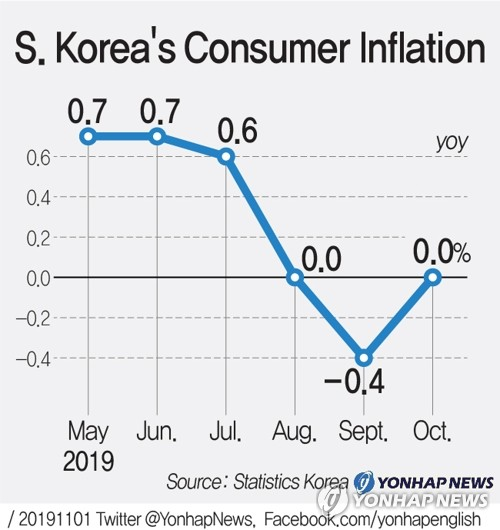 S. Korea's Consumer Inflation Trend