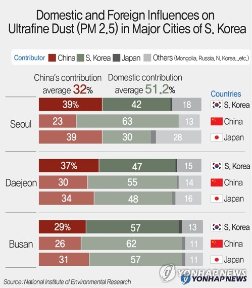 Ultrafine Dust in Major Cities of S. Korea