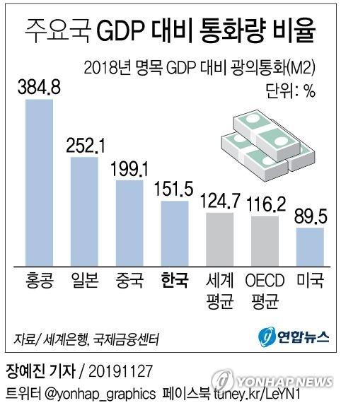 시중에 풀린 돈, GDP의 1.5배…세계 주요국 중 상위권 - 2