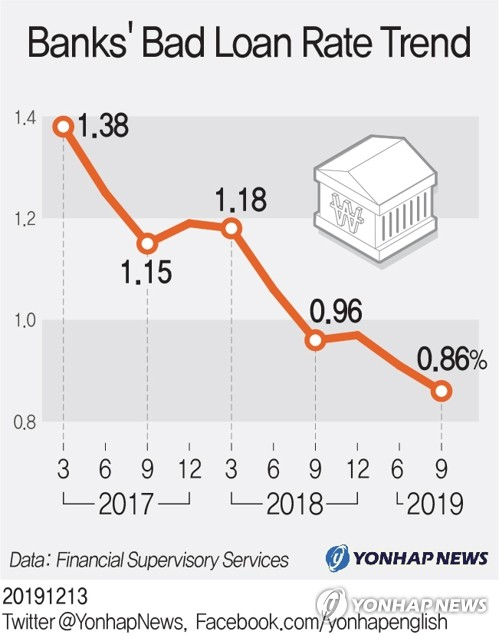Banks' bad loan rate trend