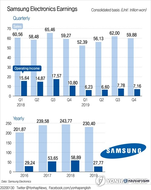 (LEAD) Samsung Electronics Earnings