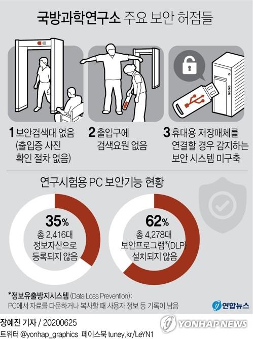 '보안 뻥 뚫린' 국방과학연구소…퇴직자, USB에 기밀 담아 출국(종합) - 2