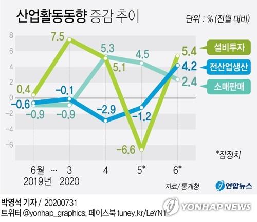 6월 생산·소비·투자 '트리플 증가'…수출 출하 33년만에 최대(종합) - 2