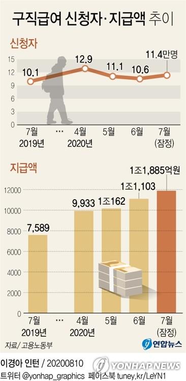 지난달 실업급여 지급액 1조2천억원…또 '역대 최대' 기록(종합) - 2