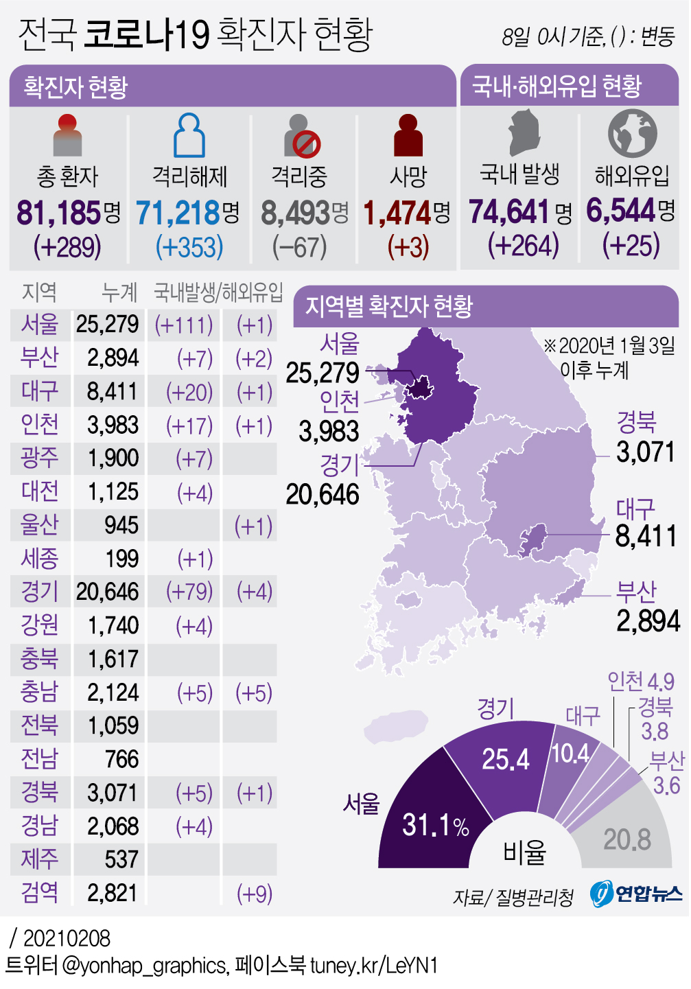 [그래픽] 전국 코로나19 확진자 현황