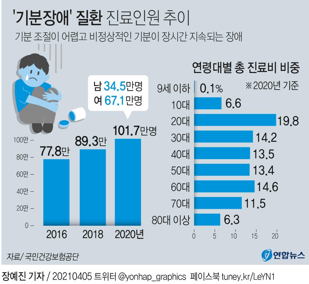 [그래픽] '기분장애' 질환 진료인원 추이