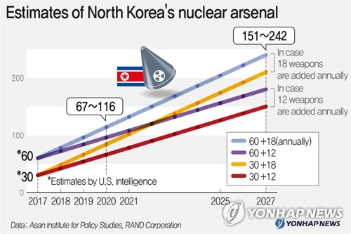 Estimates of North Korea's nuclear arsenal