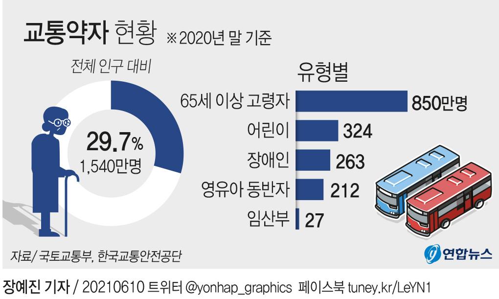 [그래픽] 교통약자 현황