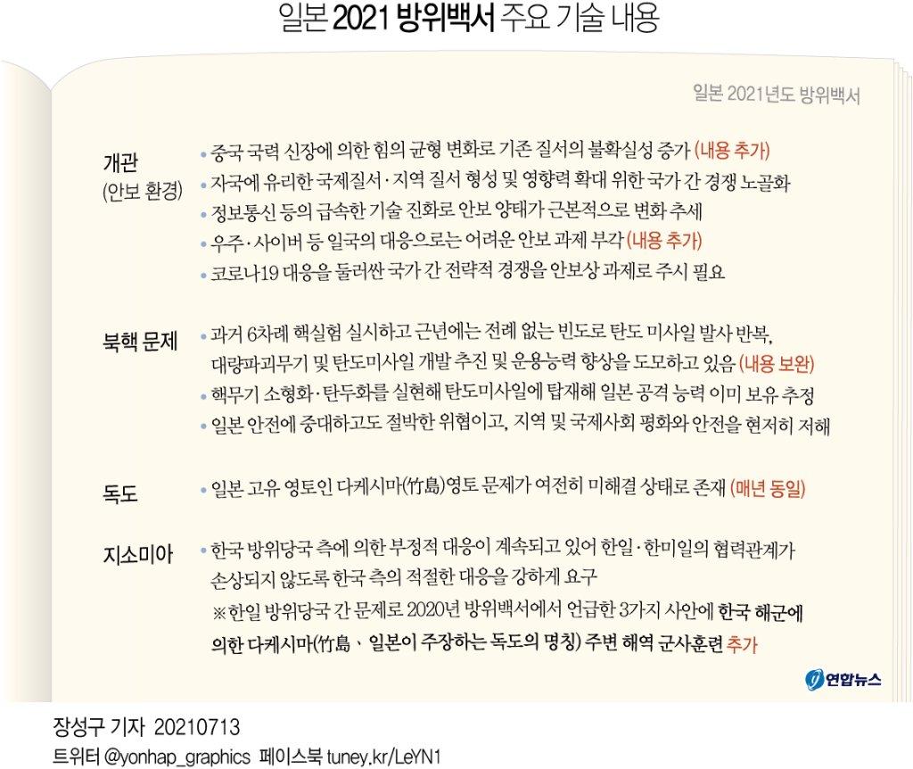日방위백서, 독도방어훈련 등 '韓방위당국 부정적 대응' 규정 - 2