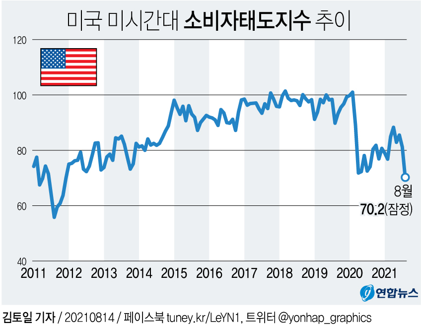 [그래픽] 미국 미시간대 소비자태도지수 추이