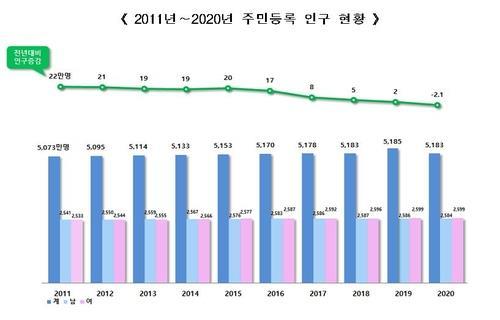 انكماش عدد سكان كوريا للمرة الأولى مع تراجع معدل المواليد إلى رقم قياسي منخفض جديد - 1