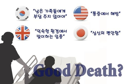 S. Koreans pick 'not being burden on family' as best way to die well