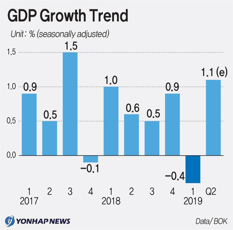 (2nd LD) Korean economy bounces back in Q2, but outlook still murky - 1
