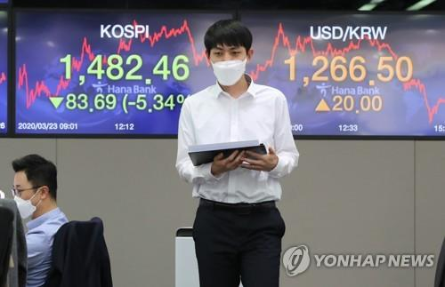 The screens at a dealing room at Hana Bank in Seoul on March 23, 2020 show the Korea Composite Stock Price Index (KOSPI) and Korean won-U.S. dollar exchange rate. (Yonhap)
