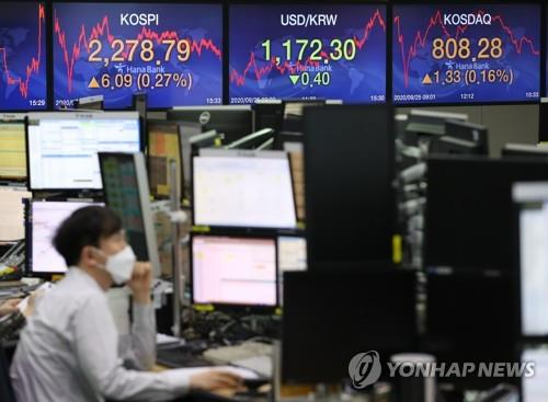 Electronic signboards at the trading room of Hana Bank in Seoul show the benchmark Korea Composite Stock Price Index (KOSPI) closed at 2,278.79 on Sept. 25, 2020, up 6.09 points or 0.27 percent from the previous session's close. (Yonhap)