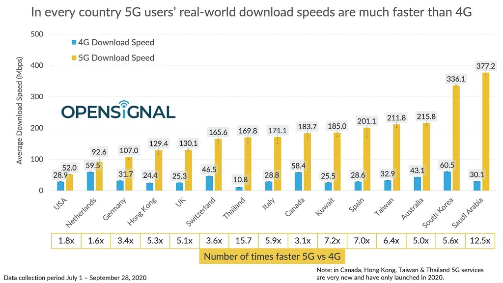 The average download speeds on 5G and 4G networks for 15 countries are shown in this graph provided by Opensignal on Oct. 20, 2020. (PHOTO NOT FOR SALE) (Yonhap)