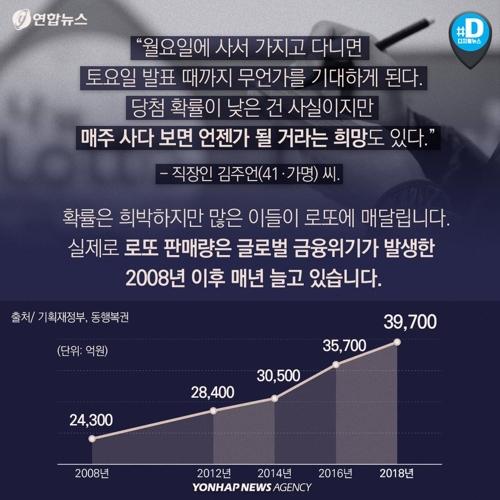 [카드뉴스] 작년 '로또' 판매액 사상 최고라는데…당첨 확률은 - 8