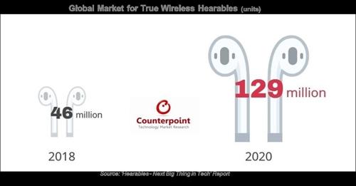 글로벌 무선이어폰 시장 전망