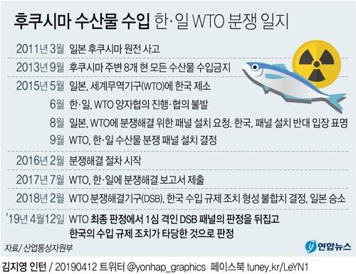 후쿠시마 수산물 수입금지 유지한다…WTO 분쟁서 예상깬 승소(종합2보) - 2