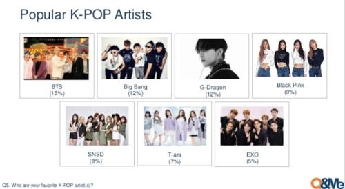 베트남 국민이 선호하는 K팝 스타