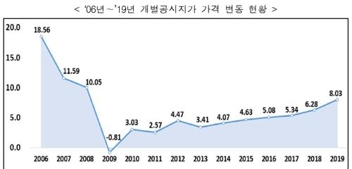 2006∼2019년 개별 공시지가 가격 변동률 추이