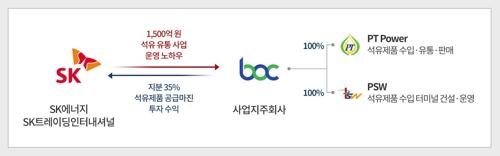 SK-BOC, 투자 및 협력 구조