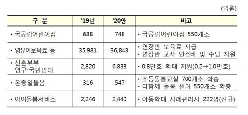 [2020예산] 소득하위 40%까지 기초연금 30만원…어린이집 연장반 도입 - 3