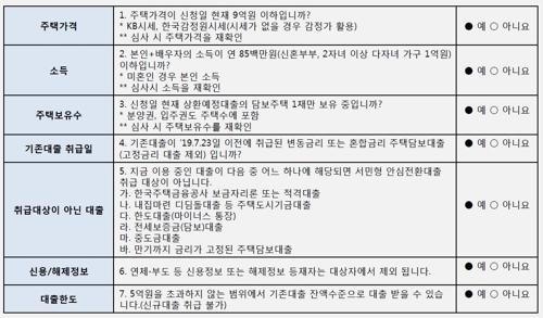 신청 대상 여부 확인 체크리스트