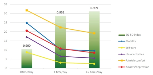 하루 세끼를 혼밥하는 사람이 그렇지 않은 사람보다 5개의 건강지표 모두 나쁨을 보여주는 그래프 [논문 발췌]