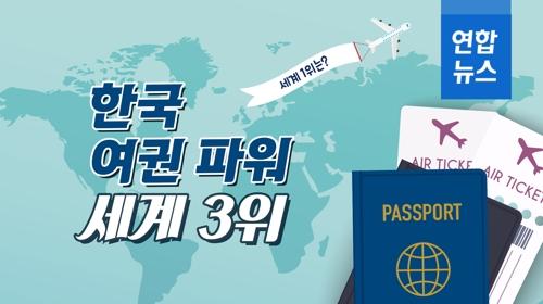 [포토무비] 한국 '여권 파워' 세계 3위…1위는? - 2