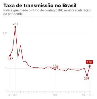 브라질의 코로나19 재생산지수