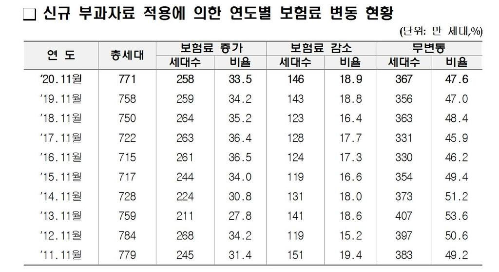 신규 부과자료 적용에 의한 연도별 보험료 변동 현황