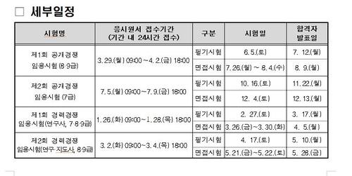 경기도, 7-9급 공무원 선발시험 계획