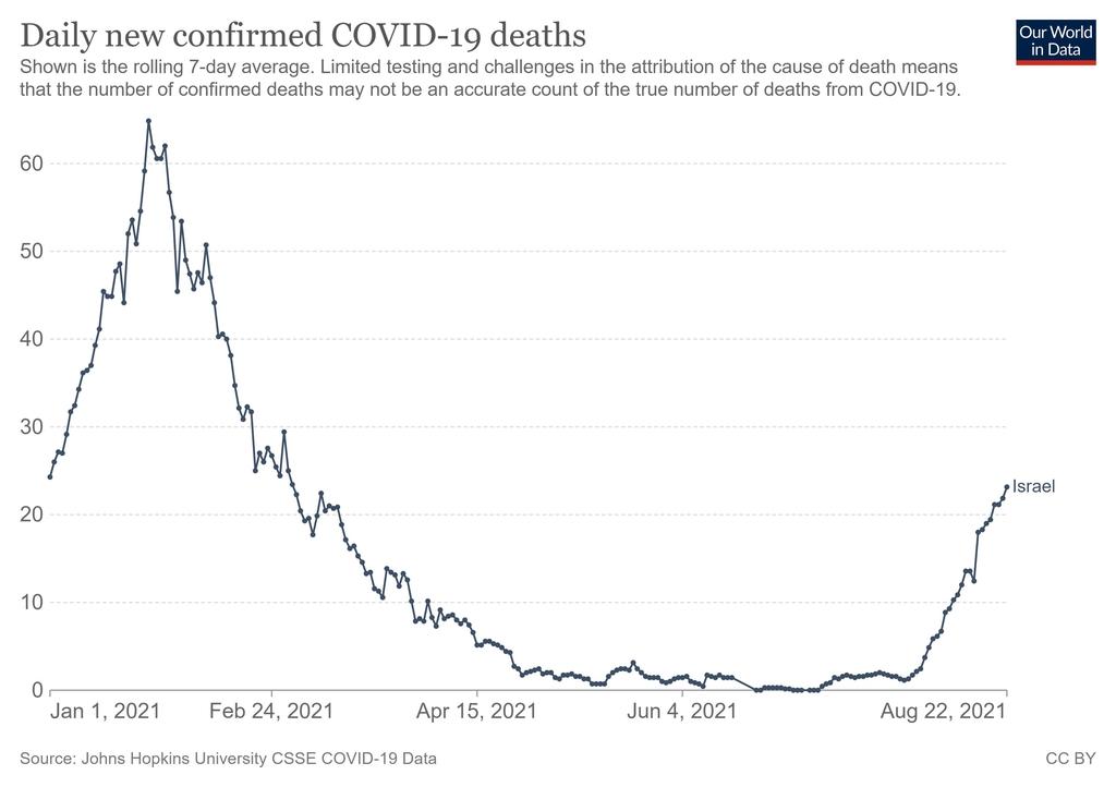 이스라엘의 1월 이후 일일 코로나19 사망자 수 추이(7일 평균치 기준)