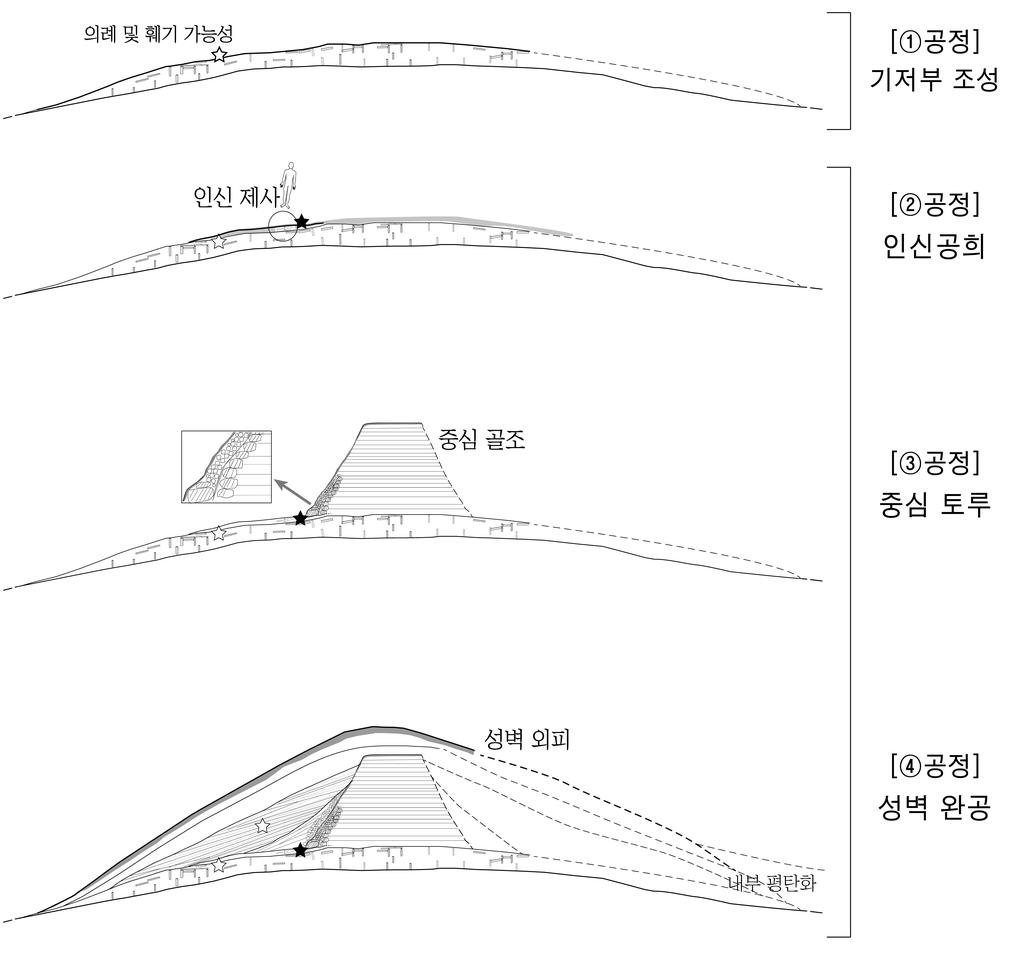 경주 월성 서성벽 축조 과정