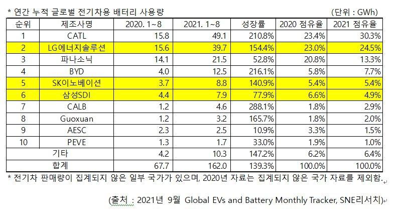 1∼8월 누적 글로벌 전기차 배터리 사용량 순위