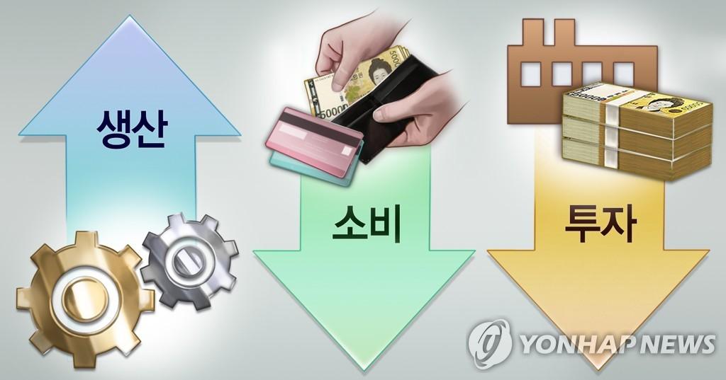 산업활동 소비ㆍ투자 감소, 생산 증가 (PG)